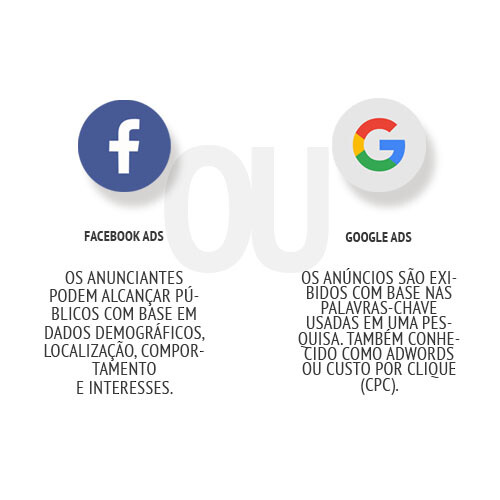 m45 arte escolher entre facebook ads ou google ads empresa especializada marketing digital sites lojas virtuais