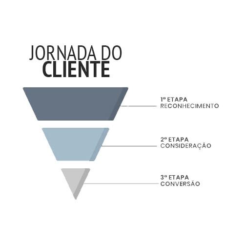 jornada do cliente nas redes sociais marketing digital empresa especializada em estratégias m45 arte